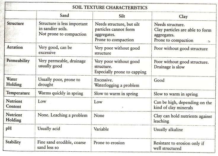 Soil texture indicators and characteristics chart for What are the characteristics of soil