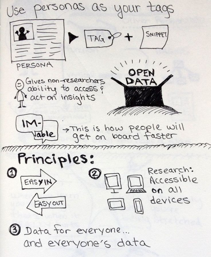 """Big Data UX"": Sketchnotes from UXLX   Krystal Higgins"
