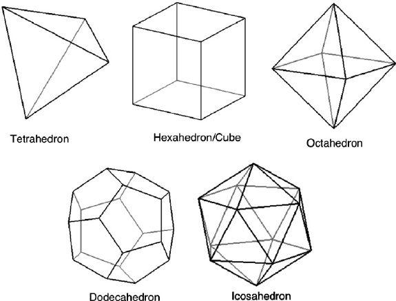 Geometries of the Platonic solids, i e  the tetrahedron, hexahedron