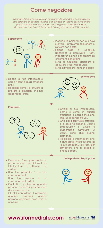 Tecniche basilari di negoziazione. Puoi assimilarle e impararne altre qui: http://www.iformediate.com/corso_comunicazione_pnl_e_gestione_emozioni_per_negoziare.html