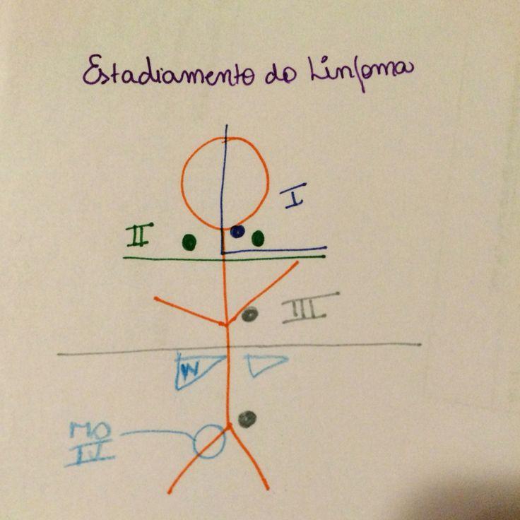#linfoma