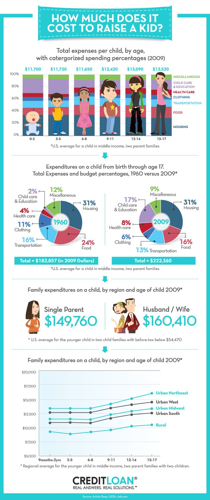 How Much Does It Really Cost to Raise a Kid? Best