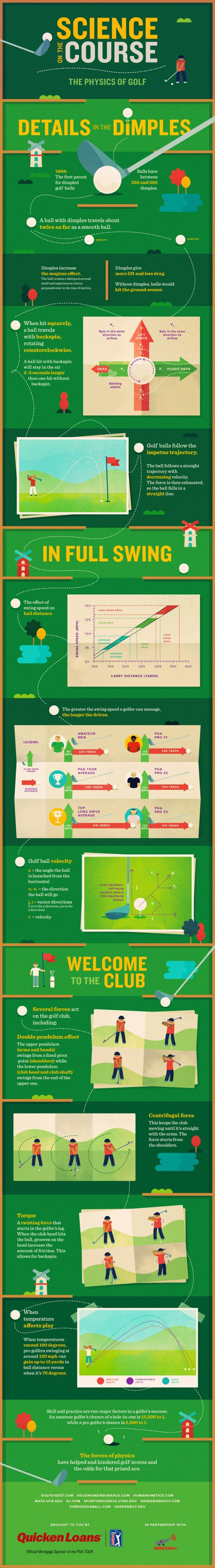 (3) Pin by Be a Better Golfer on Golf Infographics | Pinterest