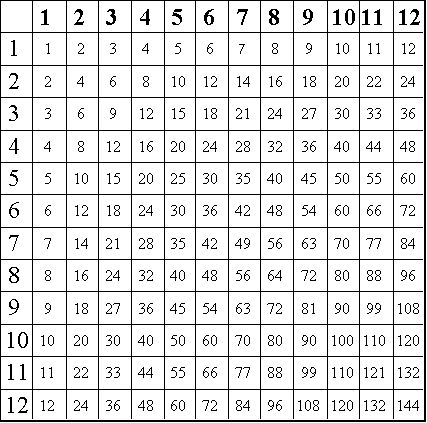 multiplication hundred squares up to 12 printable - Google Search