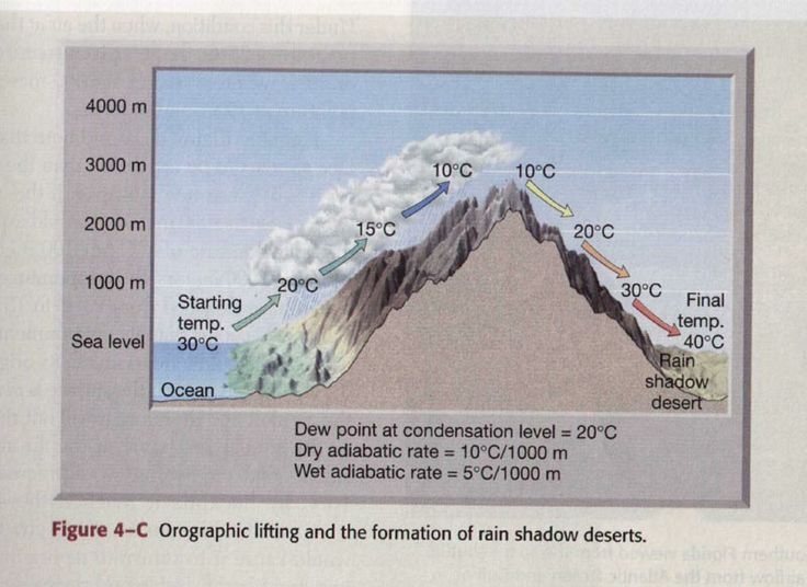 Adiabatic Lapse Rate (Orographic lifting/rain shadows)