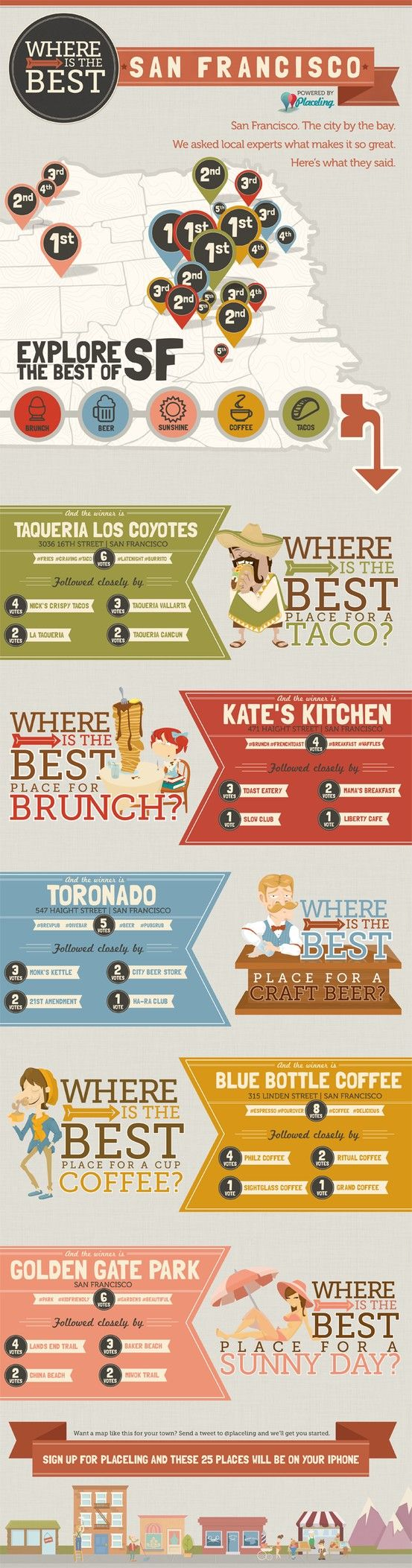 A crowdsourced infographic of the best places in San Francisco. The best places to go on a sunny day or find a great coffee/brunch/craft beer/taco