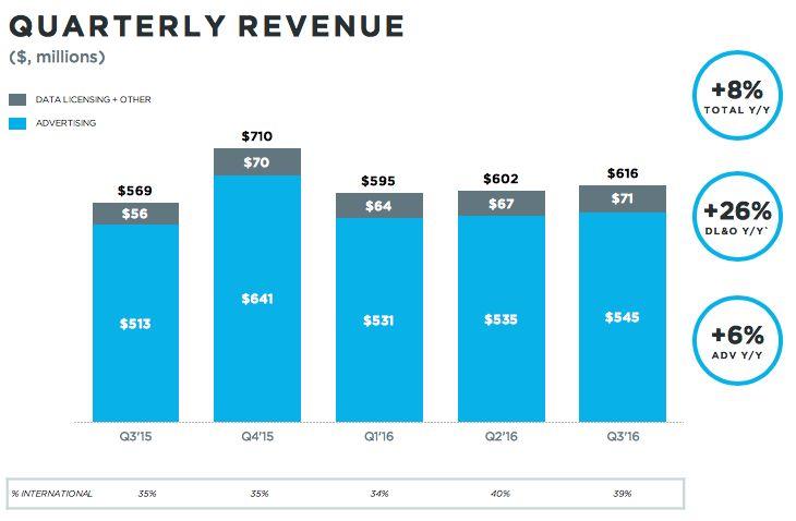 Twitter Q3 2016: le entrate sono 616 milioni $, l'advertising genera 545 milioni $. #Twitter #SocialNetwork #SMM