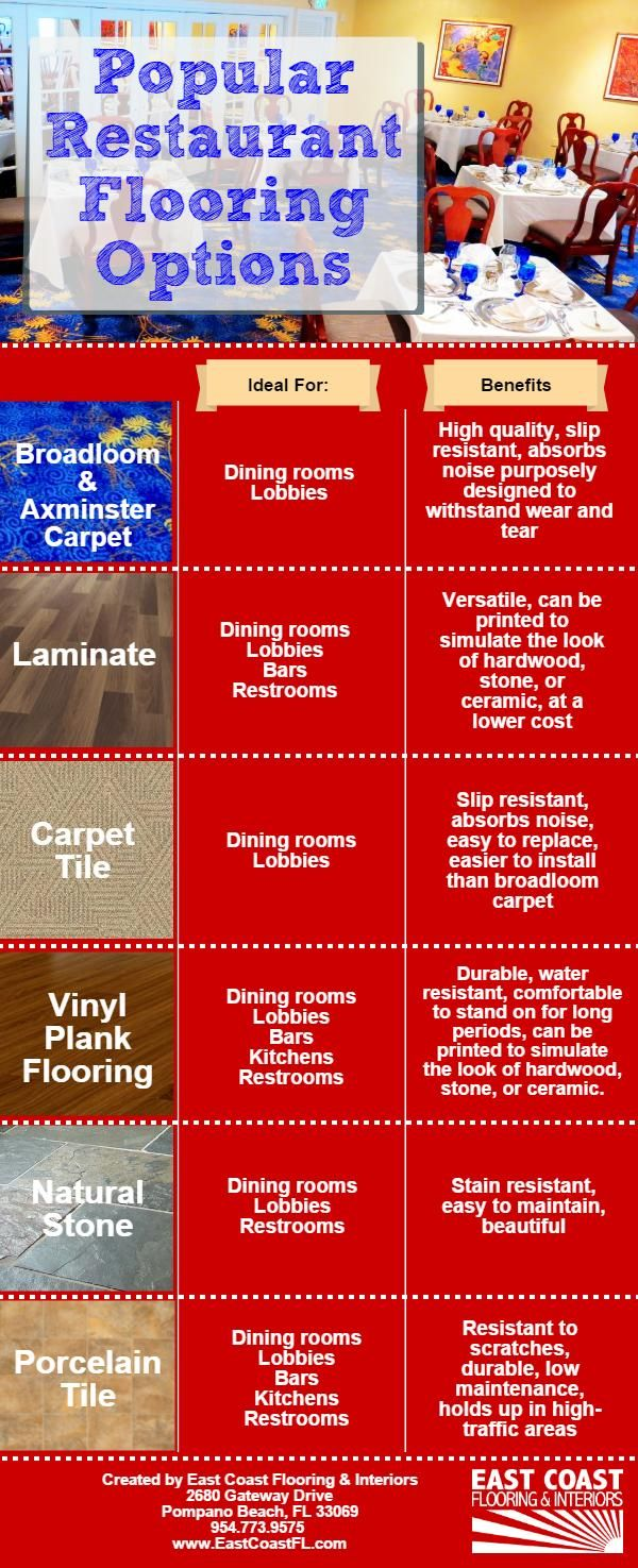 Our Infographic Outlines Common Flooring Options For Various Parts Of A  Restaurant, And The Reasons