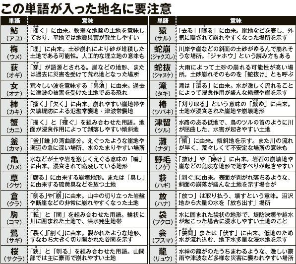 災害の記憶をいまに伝える 日本全国「あぶない地名」 この漢字が入っていたら要注意!(一覧表付き) | 賢者の知恵 | 現代ビジネス [講談社]