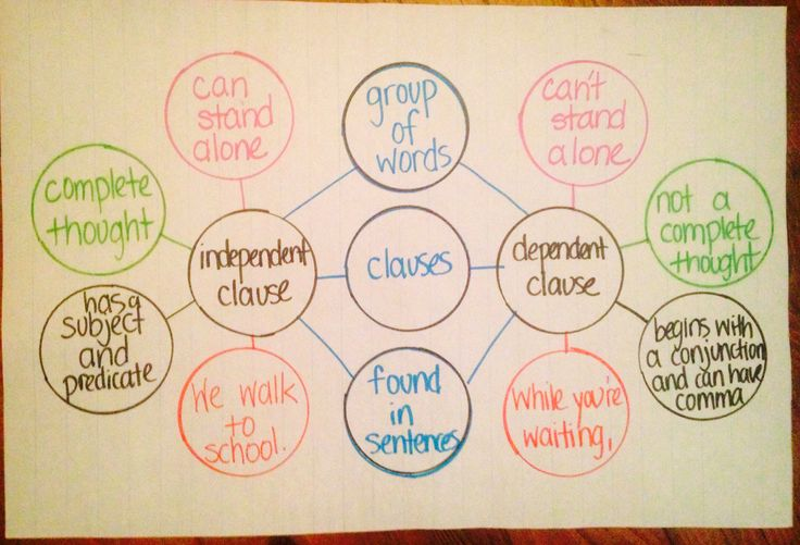 Comparing and Contrasting independent and dependent clause using Double Bubble Map (thinking map)