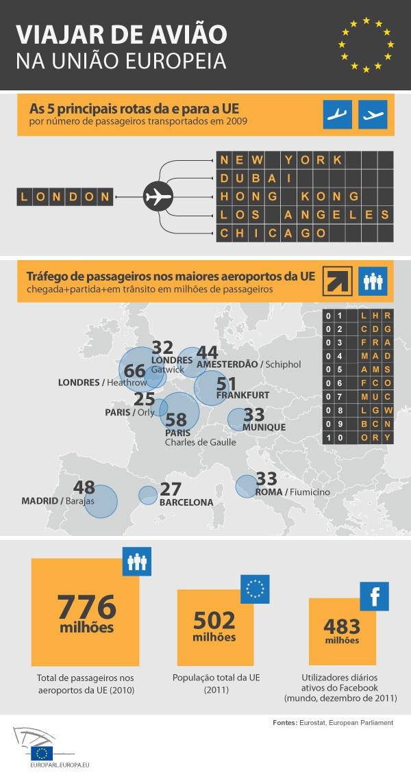 Tráfego aéreo na União Europeia