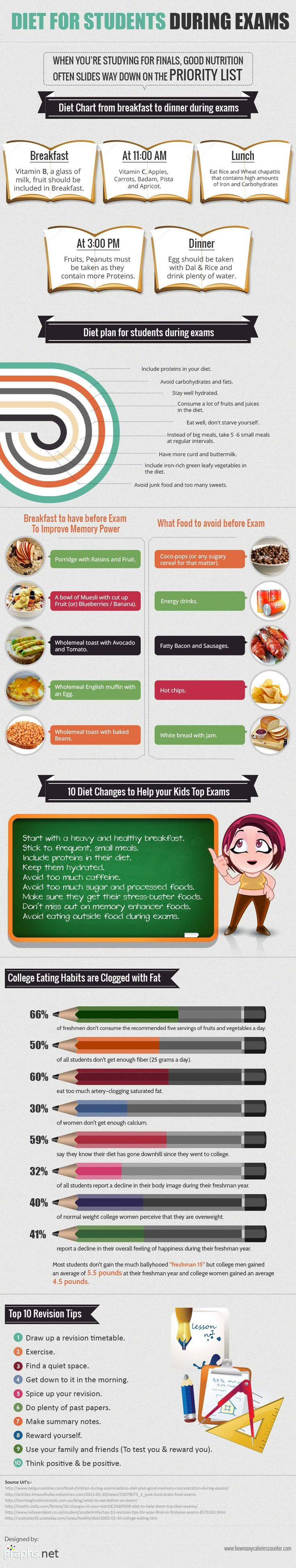 #INFOgraphic > Exam Nutrition Tips: From breakfast to dinner, this is all about why students should tap into high quality nutrition during exam period and how they can make the right ingredient and food mix that will maximize their performance.  > http://infographicsmania.com/exam-nutrition-tips/?utm_source=Pinterest&utm_medium=INFOGRAPHICSMANIA&utm_campaign=SNAP