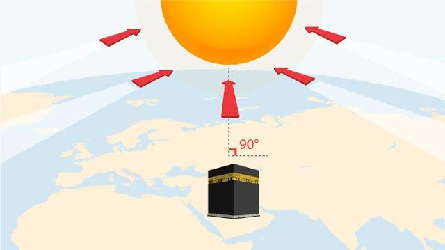 Matahari akan tegak diatas Kaabah hari ini 5.18 petang waktu Malaysia   Orang Islami di Mekah bakal menyaksikan fenomena unik pada tengahhari Jumaat ini apabila matahari akan berada betul-betul tegak di atas Kaabah.  Fenomena itu diumumkan oleh Molhem Hindi seorang pengkaji astronomi diJabatan Astronomi dan Sains Angkasa di Universiti Raja Abdulaziz lapor akhbar Al Riyadh.  Munurut Molhem matahari akan berada tegak 90 darjah di atas Kaabah pada 12:18 waktu tempatan (5:18 petang waktu…