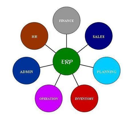 The Benefits and Shortfalls of #ERP #Systems