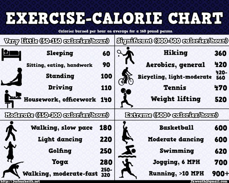 Best 25 calories burned chart ideas on pinterest How many calories do you burn doing yard work