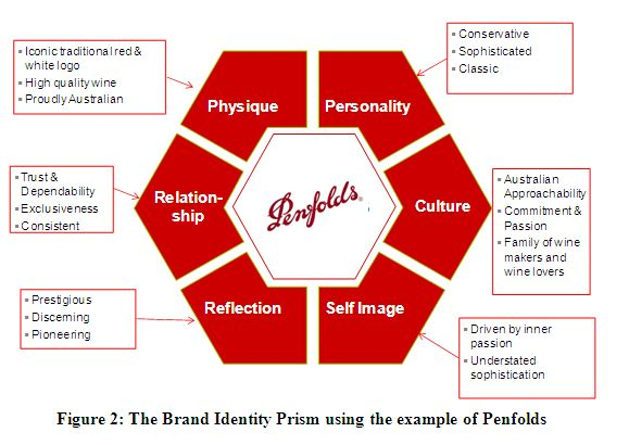How can research driven branding help my business?