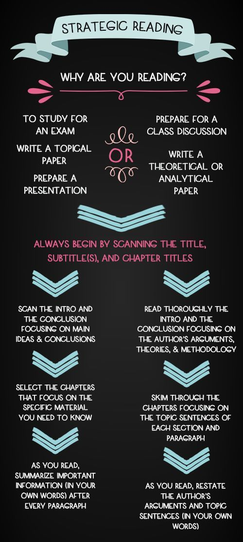 Infographic :: How To Read Like a Grad Student