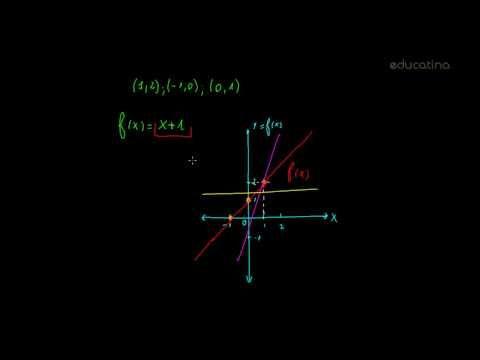 Introducción a función lineal  - http://www.educatina.com/algebra/funcion-lineal-1