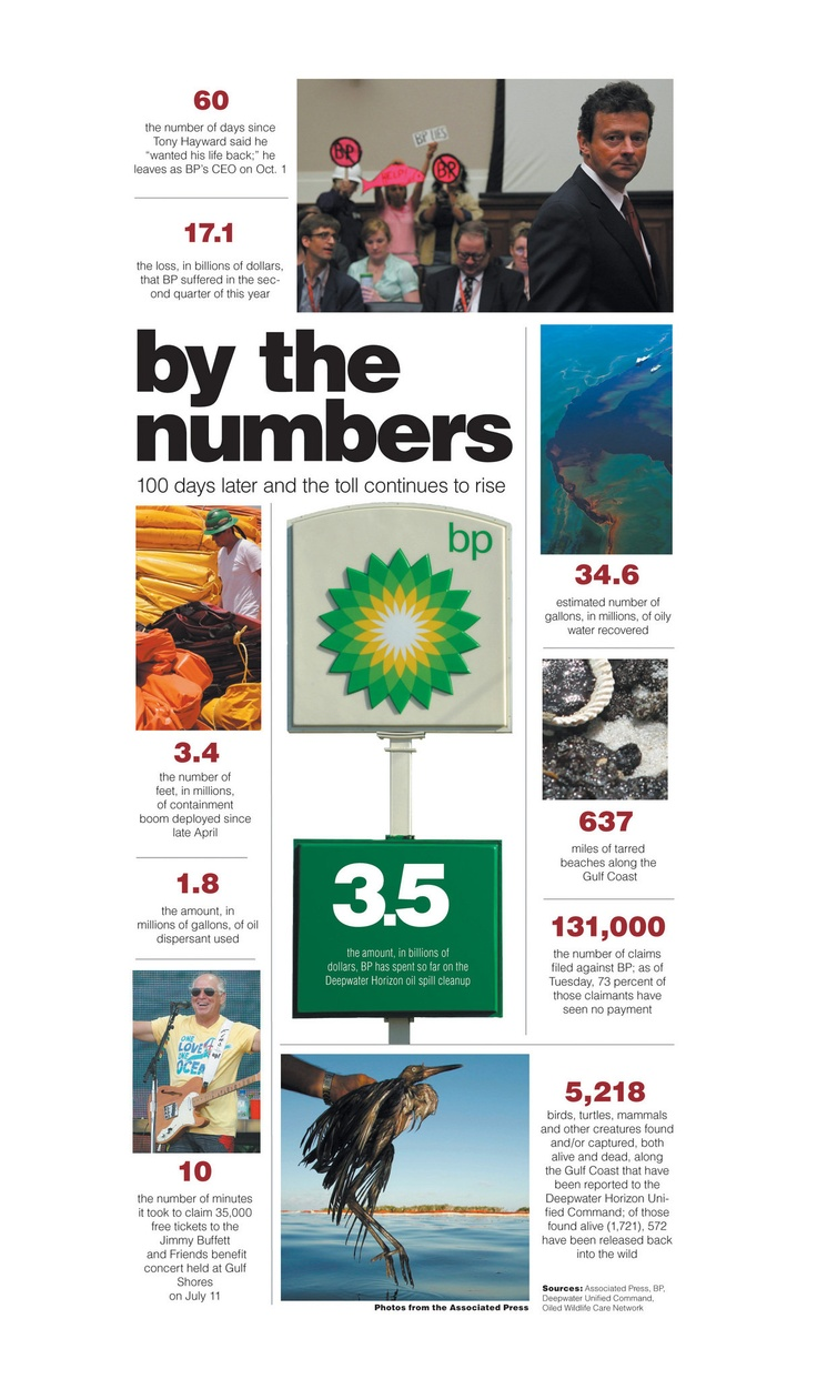E Fe C E Af Dea B A Bp Oil Campaign Ideas on Keystone Xl Pipeline Infographic