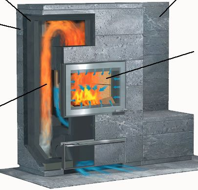 soapstone in a fireplace tulikivi soapstone fireplaces warmstone fireplaces and designs