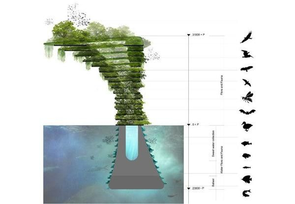 sea tree eco tower is a self sufficient floating safe haven for plants and animals waterstudio nl flora fauna