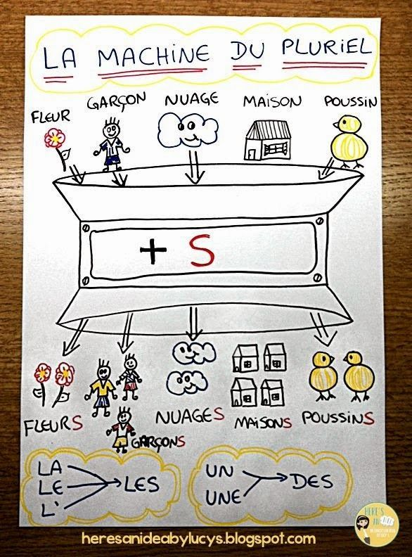 Mignon!  I love visual representations that help solidify a concept for students.  La machine du pluriel - The plural machine anchor chart in French