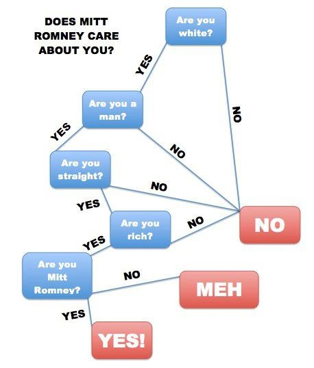 Chart of Truth.: About You, Mitt Romney, Politics, Funny Charts, Funny Flowchart, Truth, Funny Stuff, Romney Care