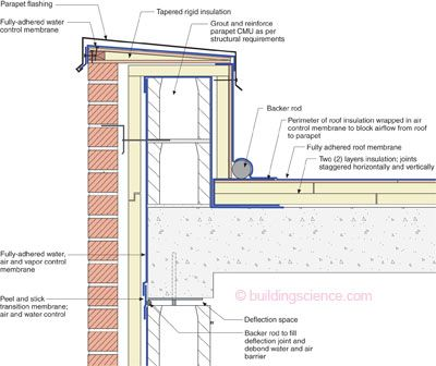 The Masonry Parapet—The thing to note here is that the concrete deck is the air control layer so an additional one is not necessary. However, joints in the concrete deck need to be addressed for air control layer continuity.
