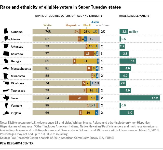 The U.S. electorate this year will be the country's most diverse ever, and that is evident in several Super Tuesday states, in which blacks could have a significant impact.
