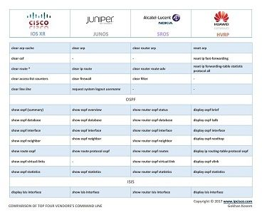 network configuration cheat sheet, Cisco, Juniper, Alcatel (Nokia) and Huawei, configuration command conparison -PAGE 6-
