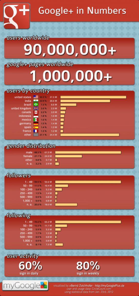 Google+ Statistiken - 90 Mio. Nutzer & 1 Mio. Seiten [Infografik] - Futurebiz.de