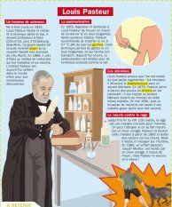 Louis Pasteur - Mon Quotidien, le seul site d'information quotidienne pour les 10-14 ans !