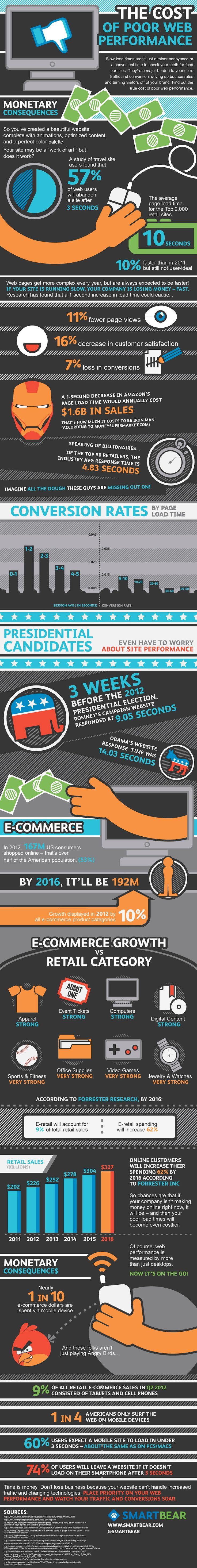 Slow Websites Cost Retailers B