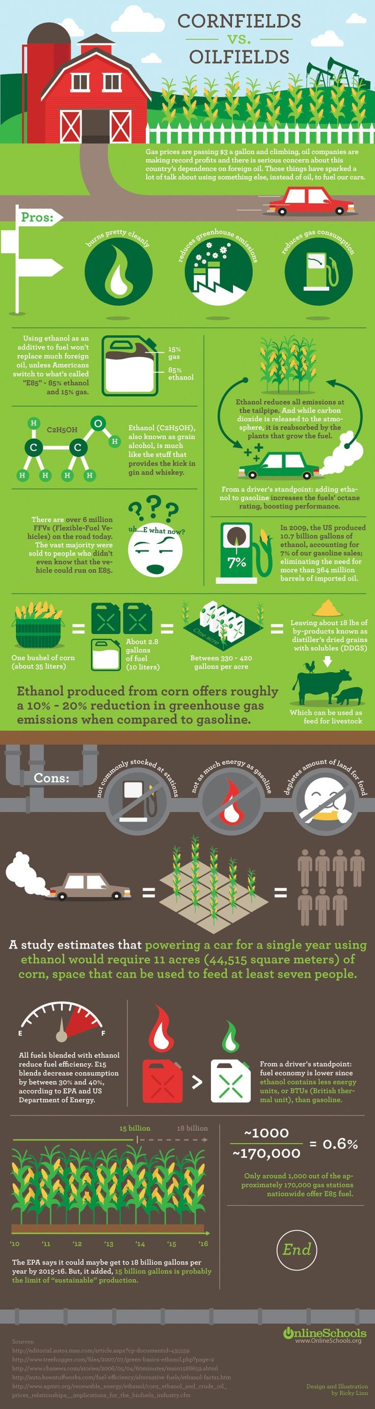 [Cornfields VS. Oilfields]    http://ecopolitology.org/2011/02/01/cornfields-vs-oilfields-infographic/