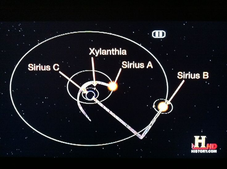 Image result for sirius triple star system