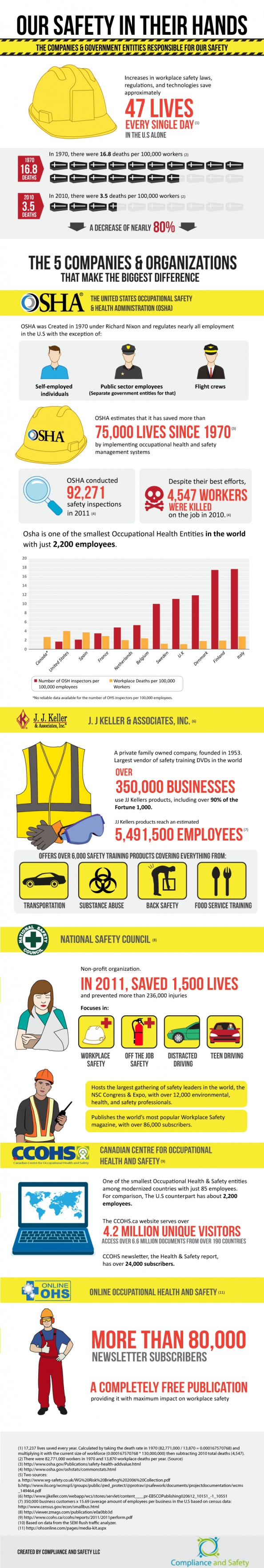 Companies & government entities responsible for health and safety in the workplace. Left off MSHA