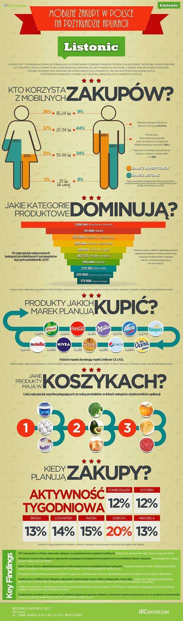 Listonic, twórca aplikacji ułatwiającej planowanie i robienie zakupów, z którą zetknęło się 16% polskich internautów (za badaniem Eating habits, IRCenter), udostępnił agencji badawczej IRCenter dane o tym, co i kiedy na listach zakupów umieszczali jej użytkownicy w 2013 roku. http://www.ircenter.com/blog/mobilne-listy-zakupow-na-przykladzie-listonic/