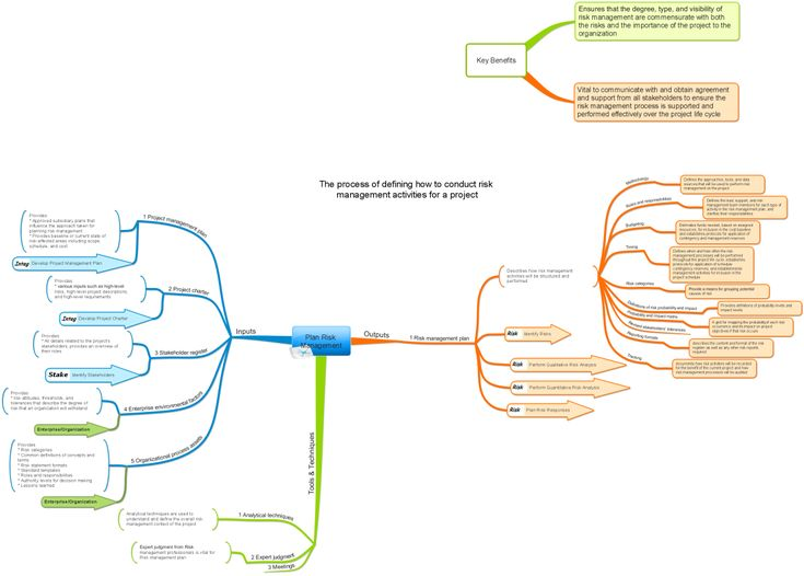 Best Mind Mapping Images On   Mind Maps Project