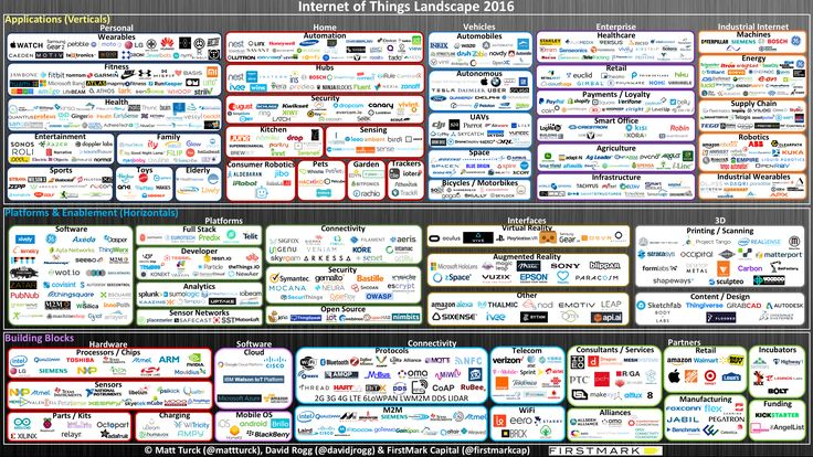"""Matt Turck, a venture capitalist at FirstMark, has mapped out the Internet of Things Landscape for 2016. Matt notes """"The IoT today is largely at this inflection point where """"the future is already here but it is not evenly distributed"""". From ingestibles, wearables, AR/VR headsets to connected homes and factories, drones, autonomous cars and smart cities, a whole new world (and computing paradigm) is emerging in front of us. But as of right now, it just feels a little patchy, and it doesn't"""