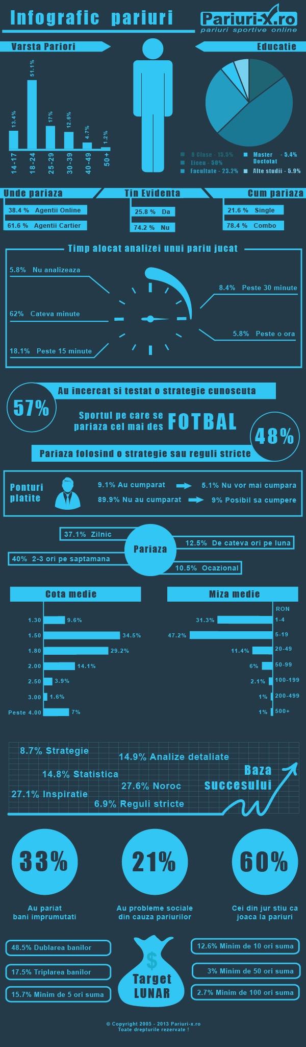 Infografic Pariuri Sportive Romania realizat de Pariuri-x.ro