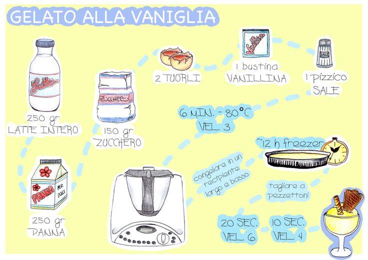 Gelato alla vaniglia - Ricetta visuale con il Bimby