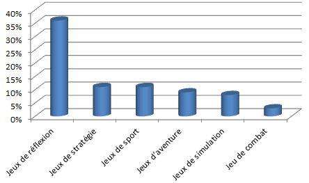 Classement pour le grand public : Jeux de réflexion : 36% - Jeux de stratégie : 11% - Jeux de sport : 11% - Jeux d'aventure : 9% - Jeux de simulation : 8% - Jeux de combat : 3% - Classement pour ...