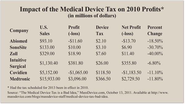 Impact of the Medical Device Tax on 2010 Profits