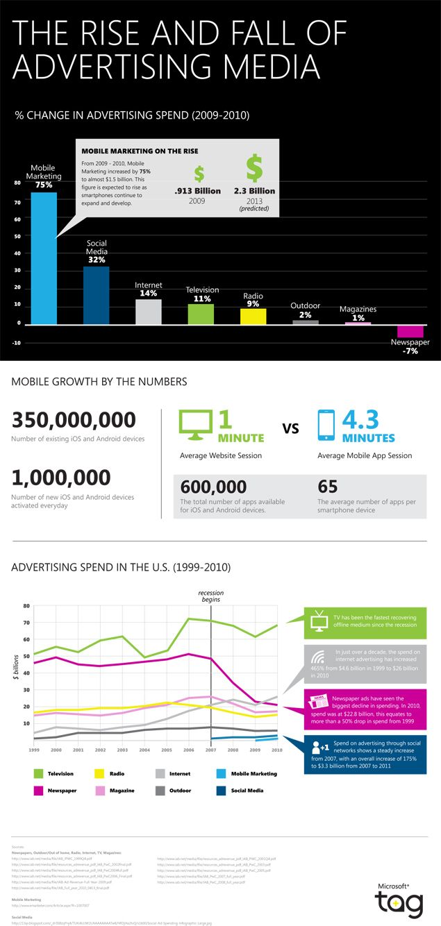 the rise of e advertising and its Mkt 871 test 1 mkt 871 test 1 subscribers only poolpak's prices are very high, but demand for its climate-control systems seems to be forever on the rise this exemplifies _____ a) target costing b) a pure administered vertical marketing system e) conventional distribution.