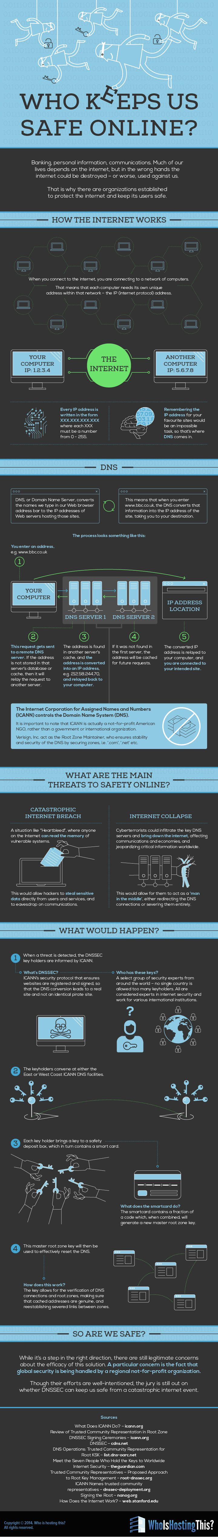 Who Keeps Us Safe Online? #infographic