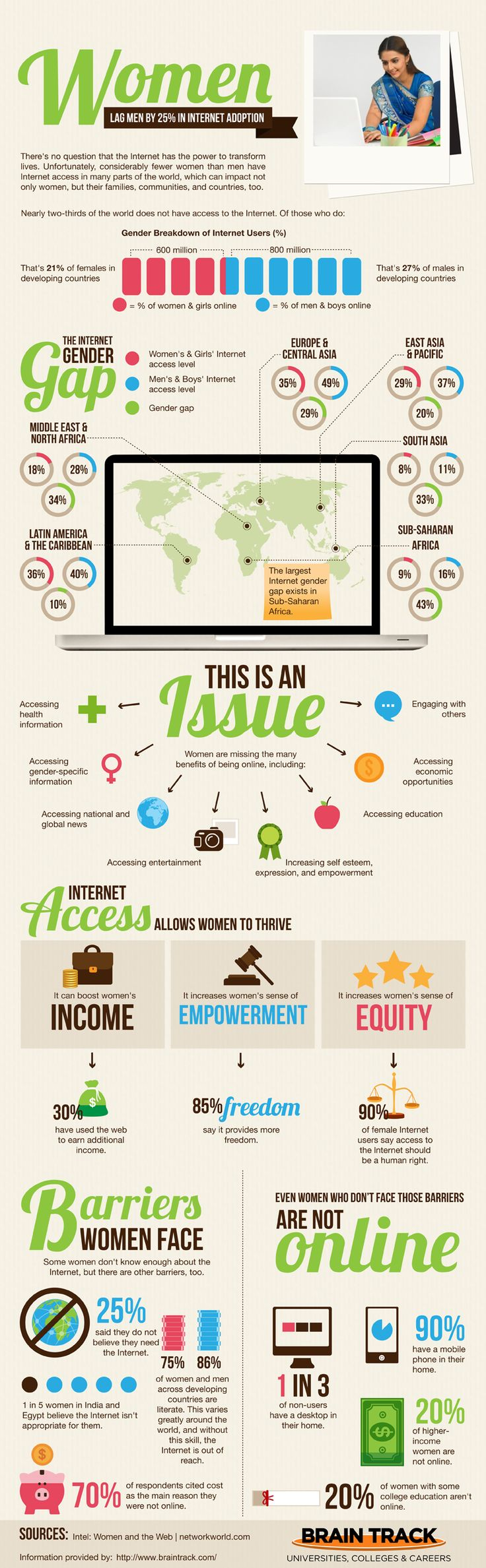 This infographic by Brain Trackbreaks down internet adoption rates in different parts of the world and explores the reasons why women are not getting online as quickly as men.