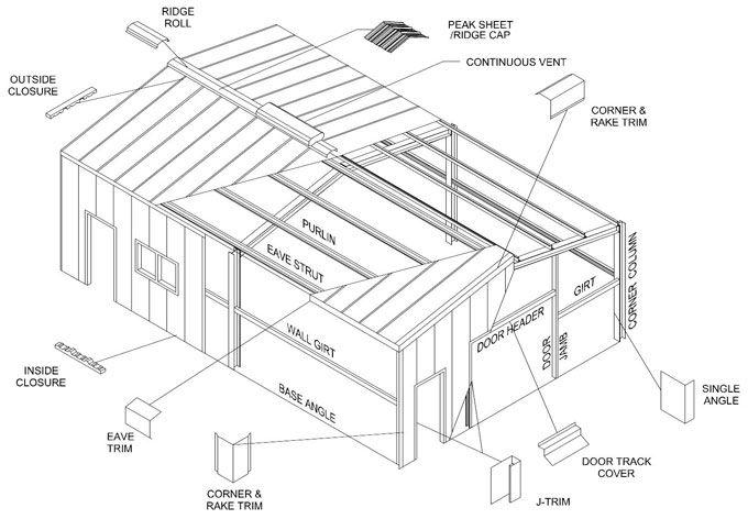 Building Structure Parts Garage Shop Planning Metal