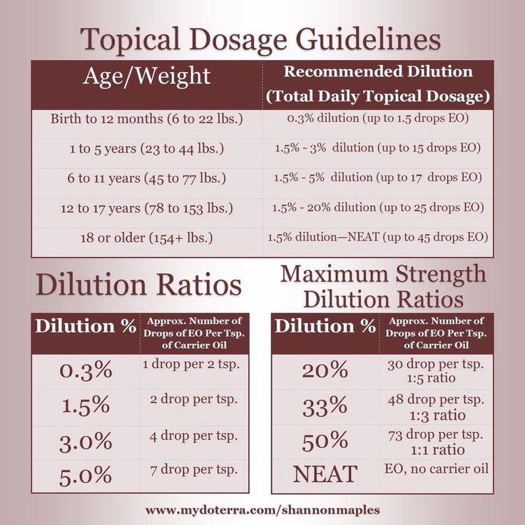 safetey guidelines for essential oils