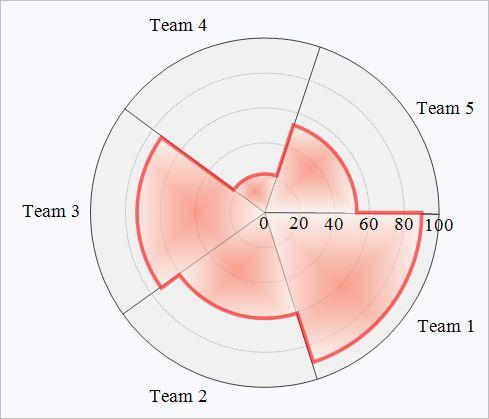 radar chart - Google 検索