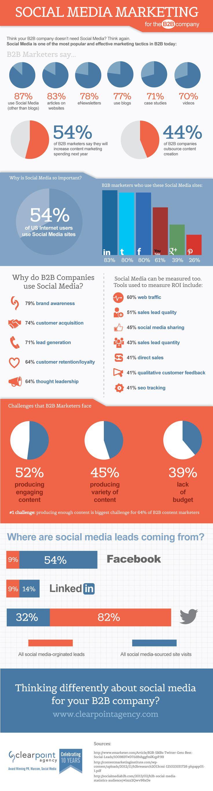 Social Media Marketing para empresas B2B #infografia #infographic #socialmedia